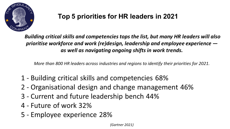 Top 5 priorities for HR leaders in 2021