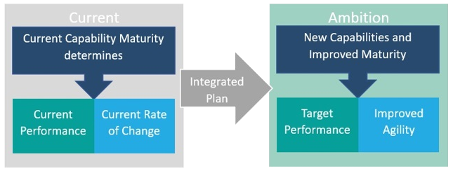 Capability Maturity diagram