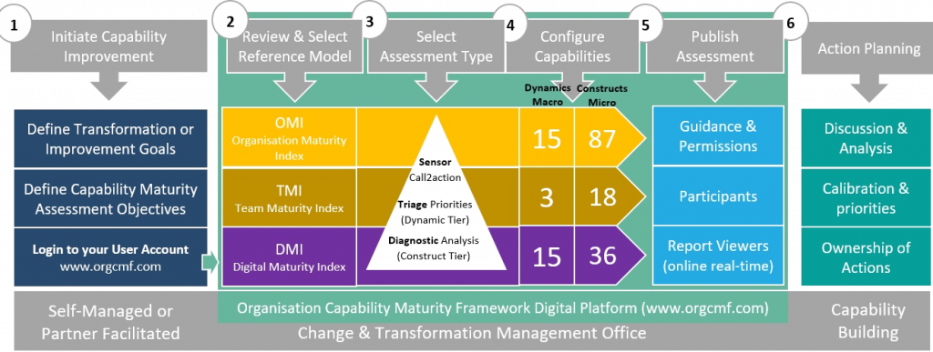 Capability Maturity process diagram