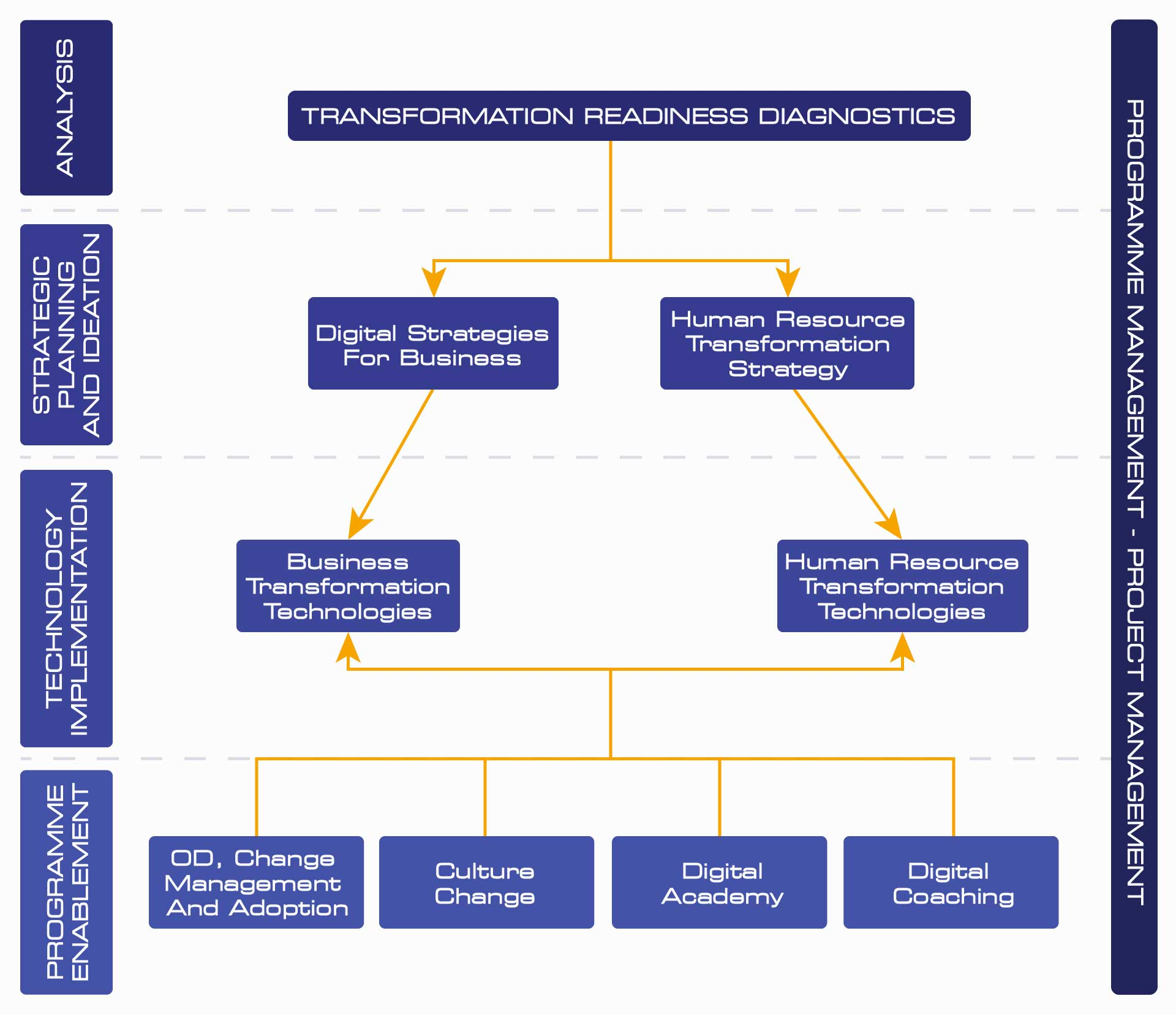 Transformation Readiness Diagnostics Diagram